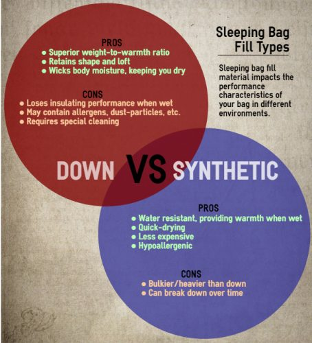 Choosing the Best Sleeping Bag: Down vs. Synthetic Fill